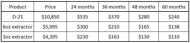 medxtractor financing